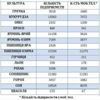 Справочник Сельхозпроизводителей Украины 2018