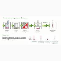 Тест на антибиотики в молоке 4Sensor